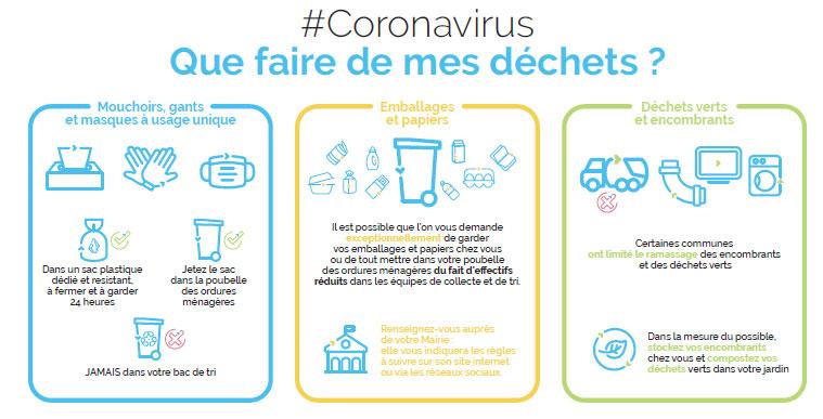 Coronavirus - consigne de tri